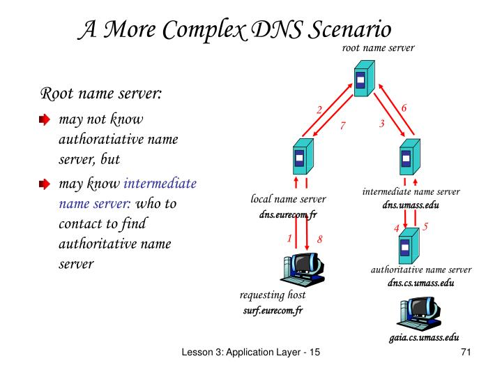 Root name server: