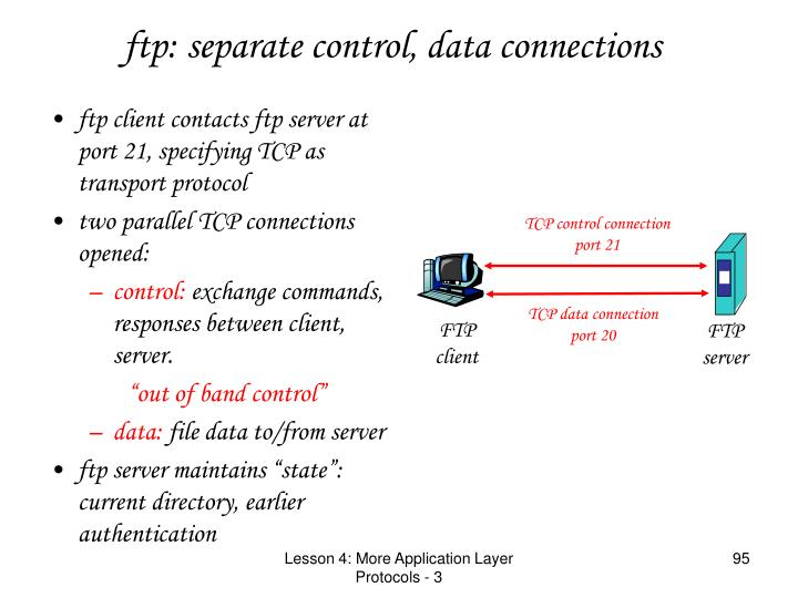 ftp client contacts ftp server at port 21, specifying TCP as transport protocol