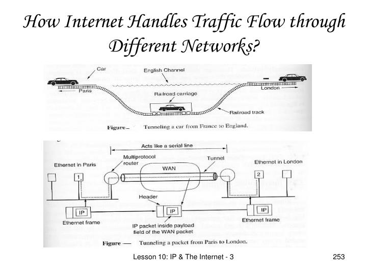 How Internet Handles Traffic Flow through Different Networks?