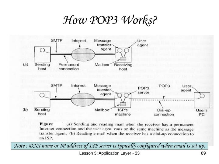How POP3 Works?