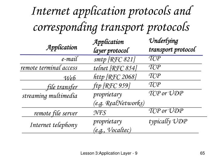 Internet application protocols and corresponding transport protocols