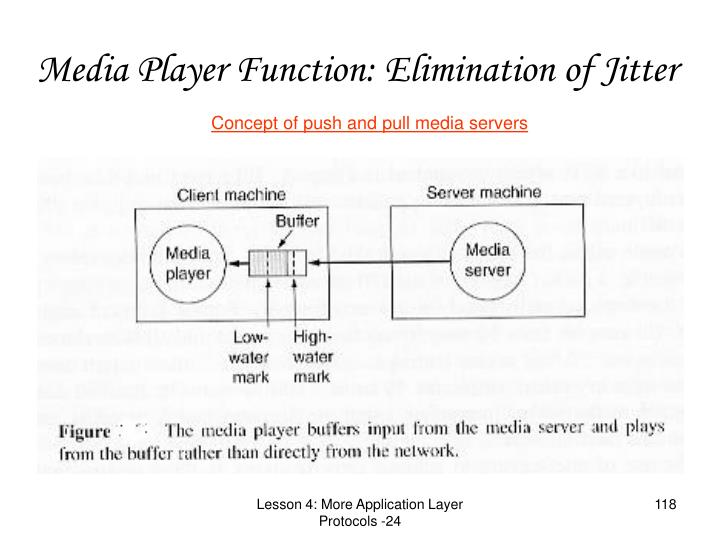 Media Player Function: Elimination of Jitter