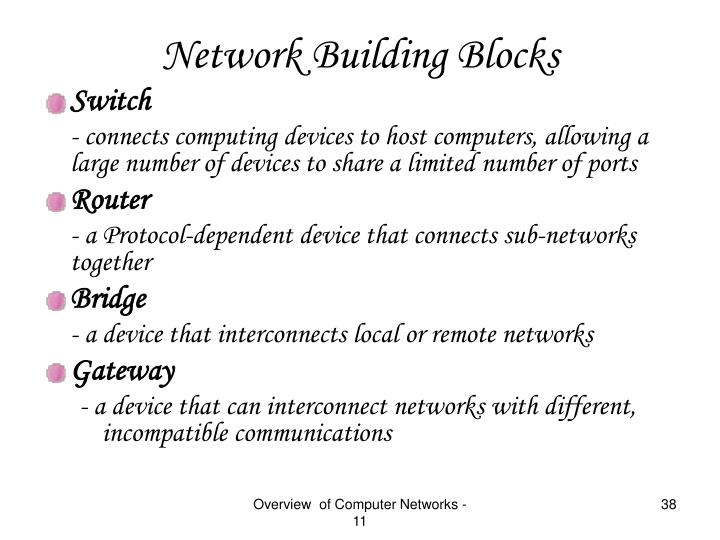 Network Building Blocks
