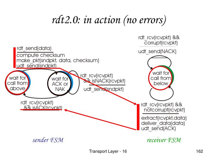 rdt2.0: in action (no errors)
