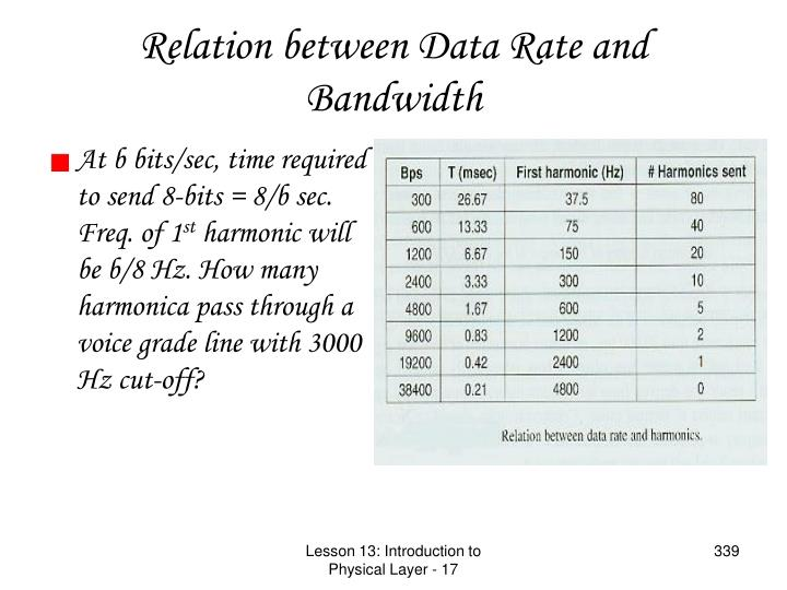 Relation between Data Rate and Bandwidth