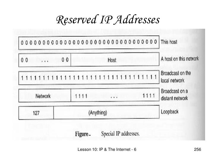 Reserved IP Addresses