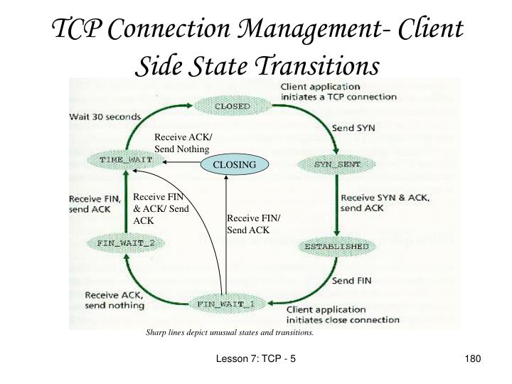TCP Connection Management- Client Side State Transi