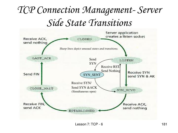 TCP Connection Management- Server Side State Transi