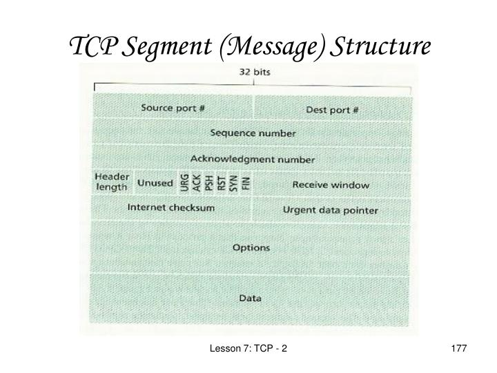 TCP Segment (Message) Structure