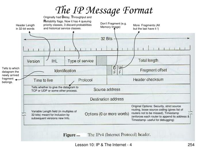 The IP Message Format