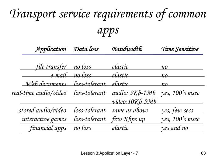 Transport service requirements of common apps