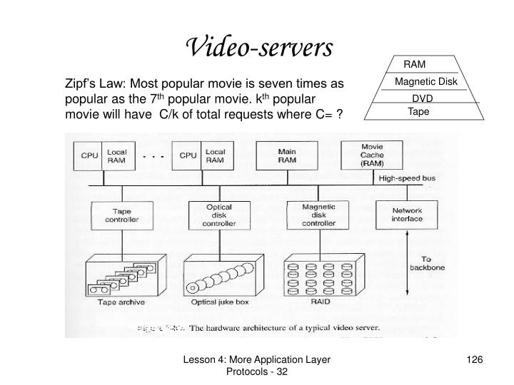 Video-servers
