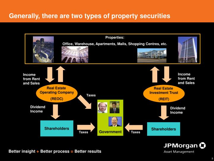 Generally, there are two types of property securities