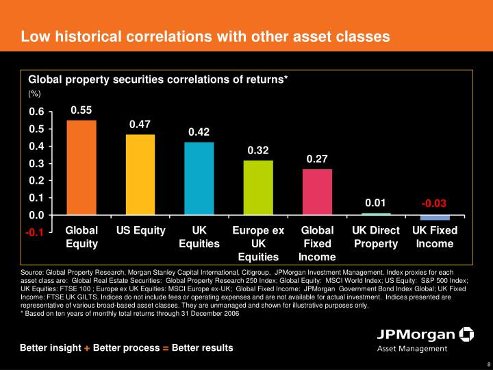 Low historical correlations with other asset classes
