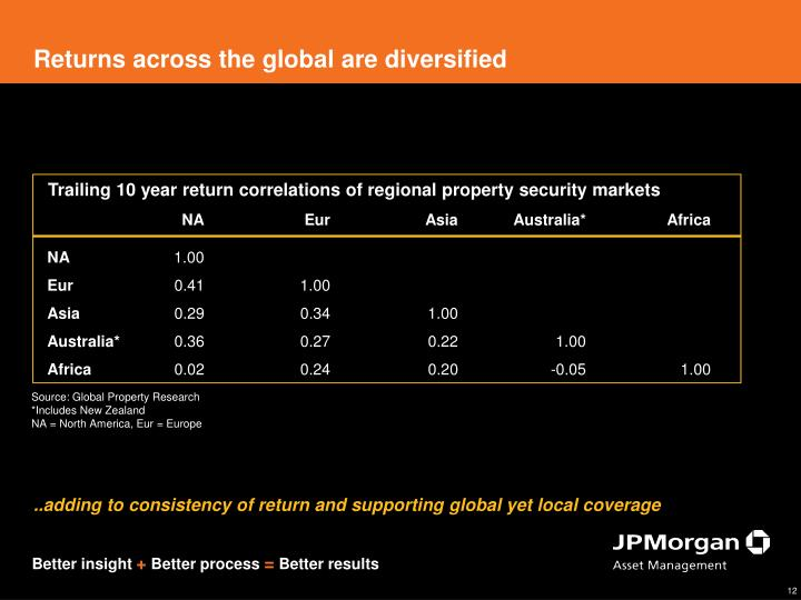 Returns across the global are diversified