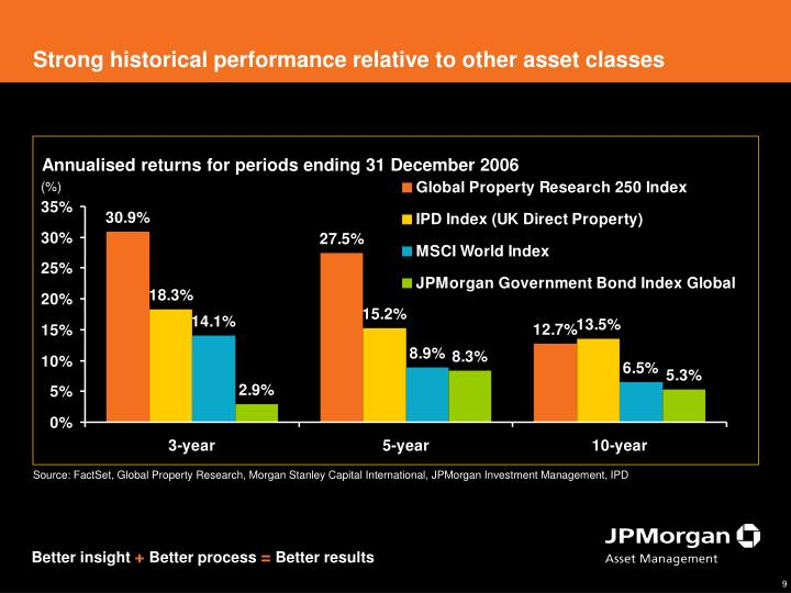Strong historical performance relative to other asset classes