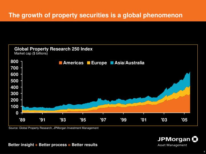 The growth of property securities is a global phenomenon