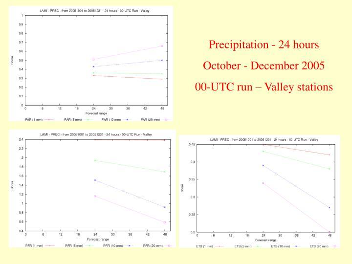 Precipitation - 24 hours
