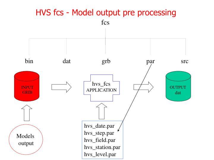 HVS fcs - Model output pre processing