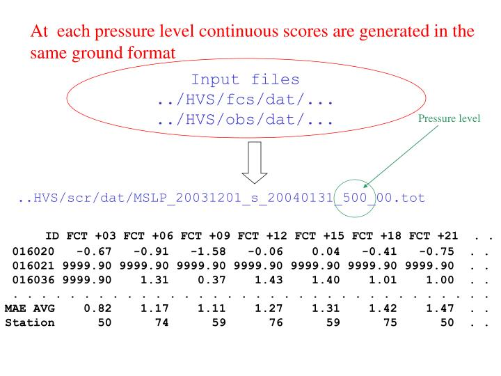 At  each pressure level continuous scores are generated in the same ground format