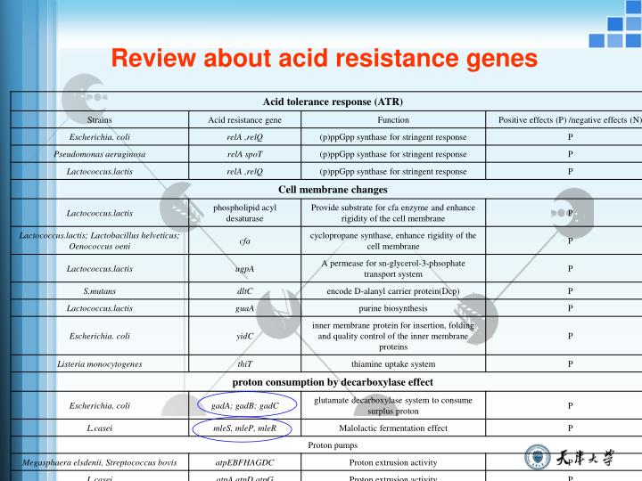 Review about acid resistance genes