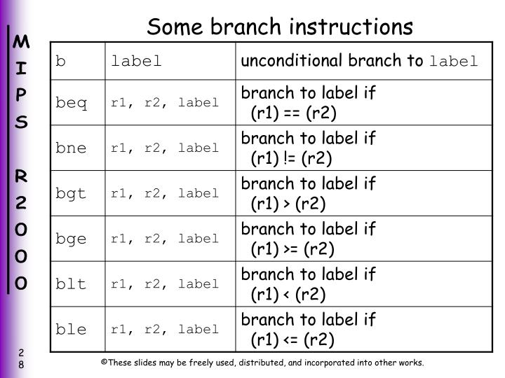 Some branch instructions