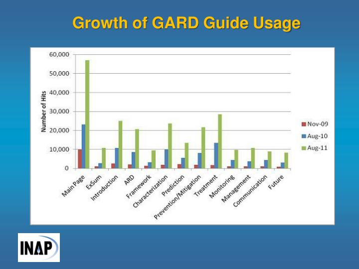 Growth of GARD Guide Usage
