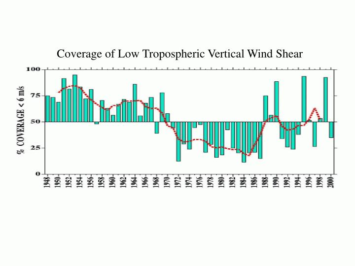 Coverage of Low Tropospheric Vertical Wind Shear