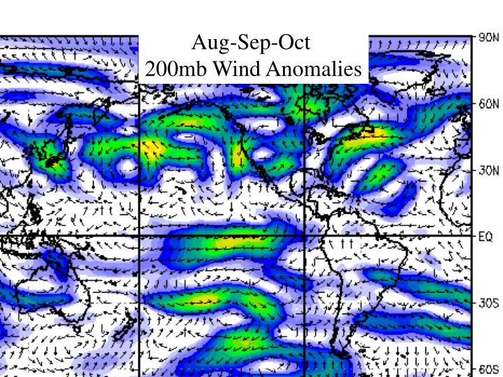 Atlantic Multidecadal Mode