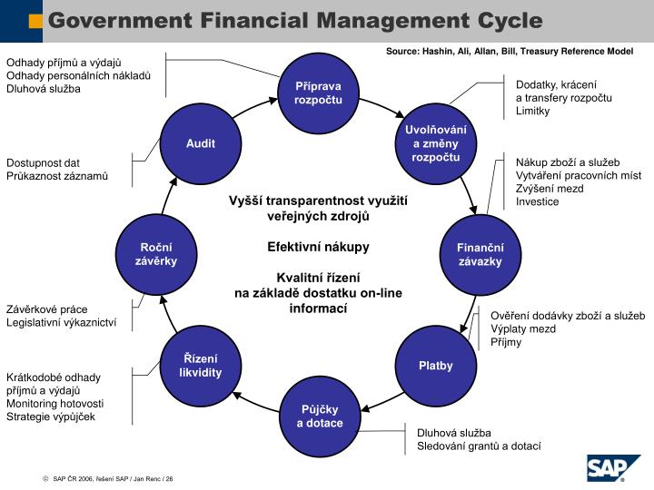 Government Financial Management Cycle