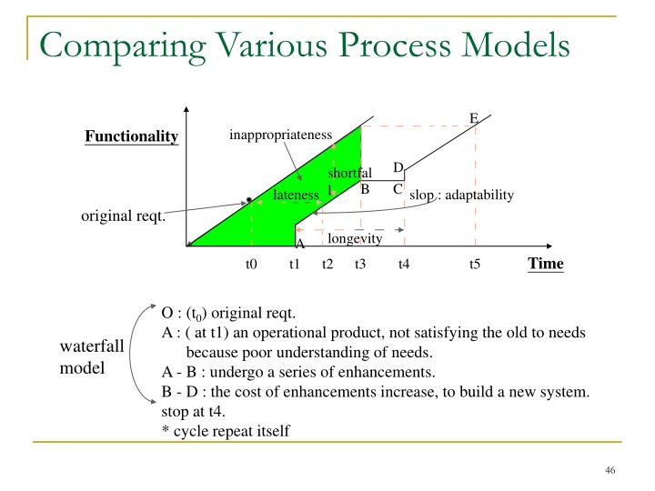 Comparing Various Process Models