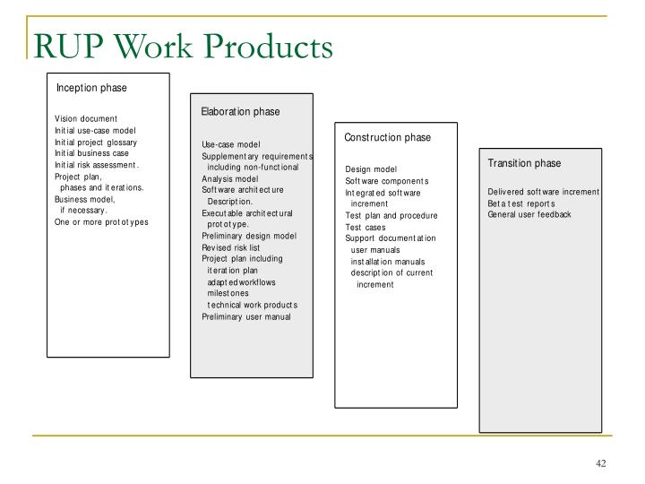 RUP Work Products