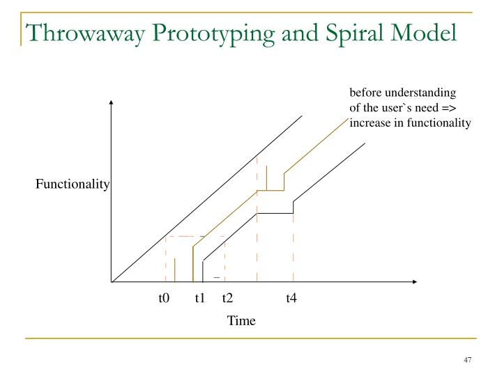 Throwaway Prototyping and Spiral Model