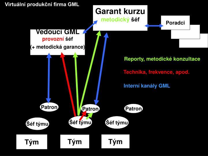 Virtuální produkční firma GML