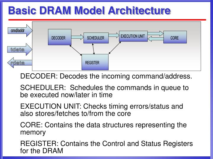 Basic DRAM Model Architecture