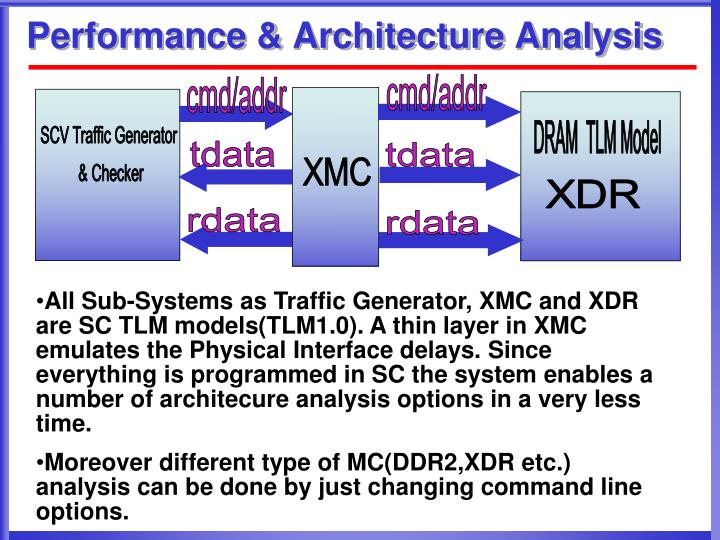 Performance & Architecture Analysis