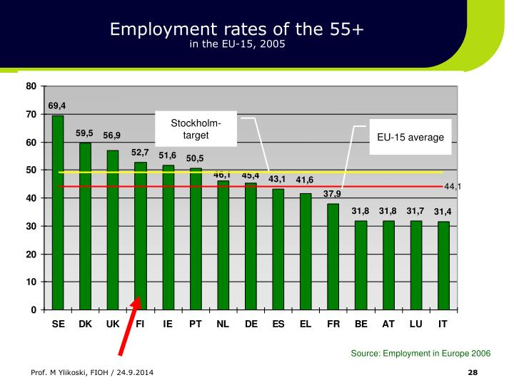 Employment rates of the 55+