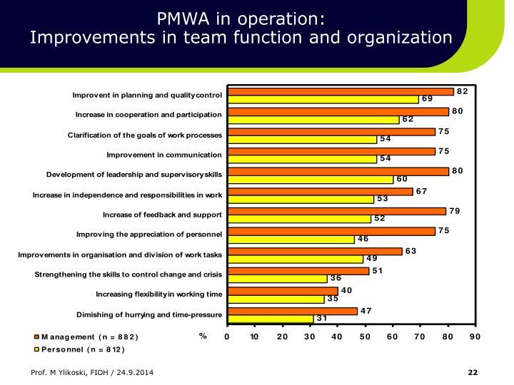 PMWA in operation: