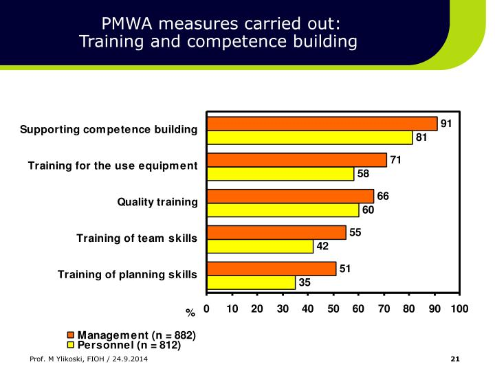 PMWA measures carried out: