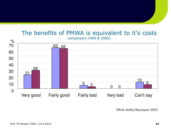 The benefits of PMWA is equivalent to it's costs