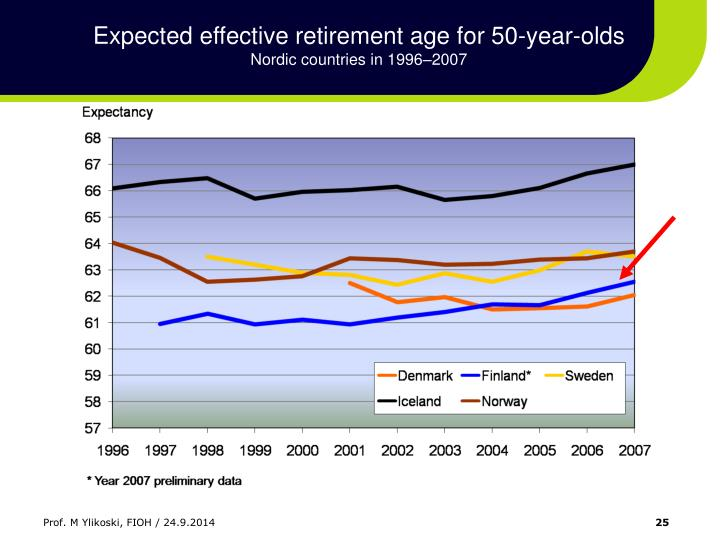 Expected effective retirement age for 50-year-olds
