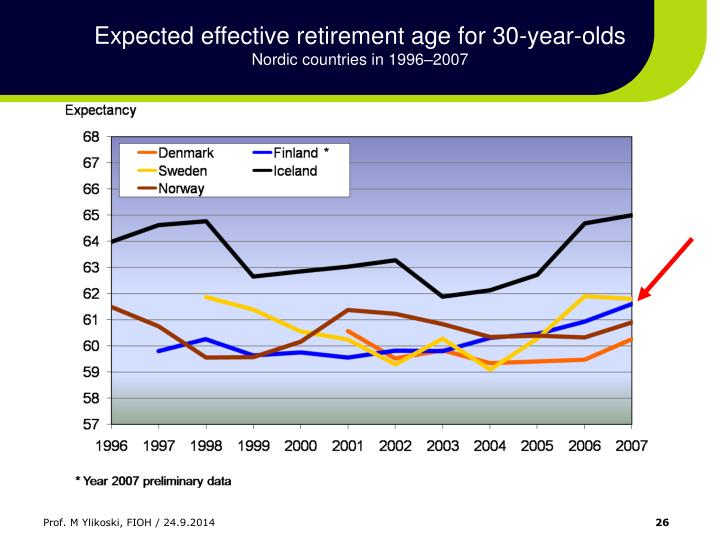 Expected effective retirement age for 30-year-olds