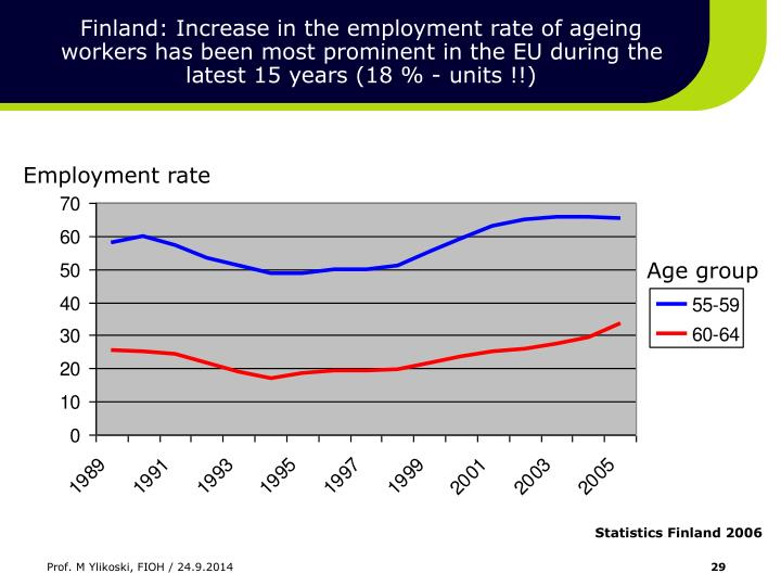 Finland: Increase in the employment rate of ageing workers has been most prominent in the EU during the latest 15 years (18 % - units !!)