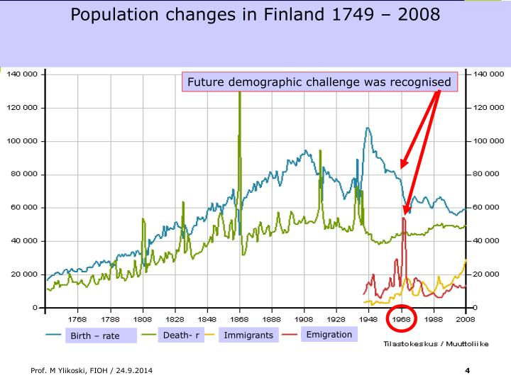 Population changes in Finland 1749 – 2008