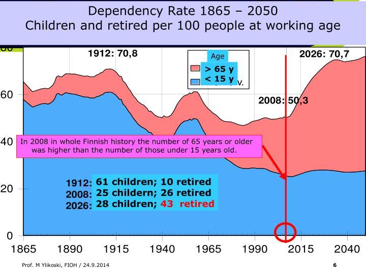 Dependency Rate 1865 – 2050