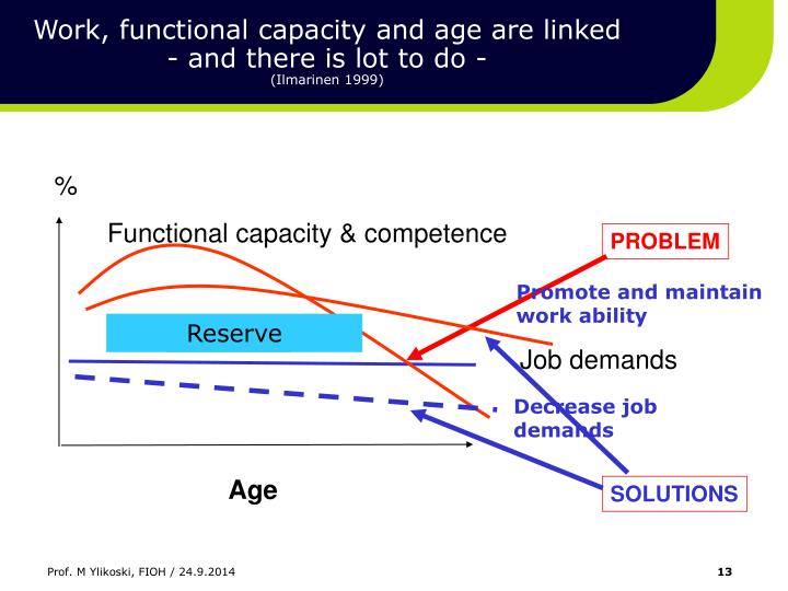 Work, functional capacity and age are linked