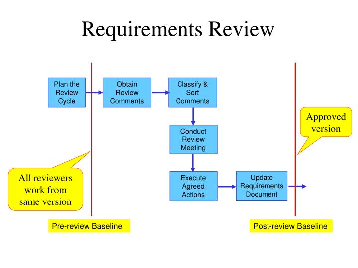 Plan the Review Cycle