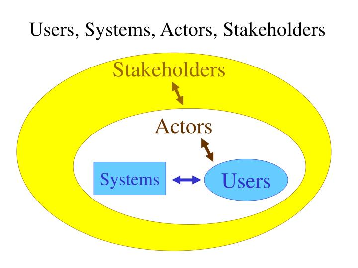 Users, Systems, Actors, Stakeholders