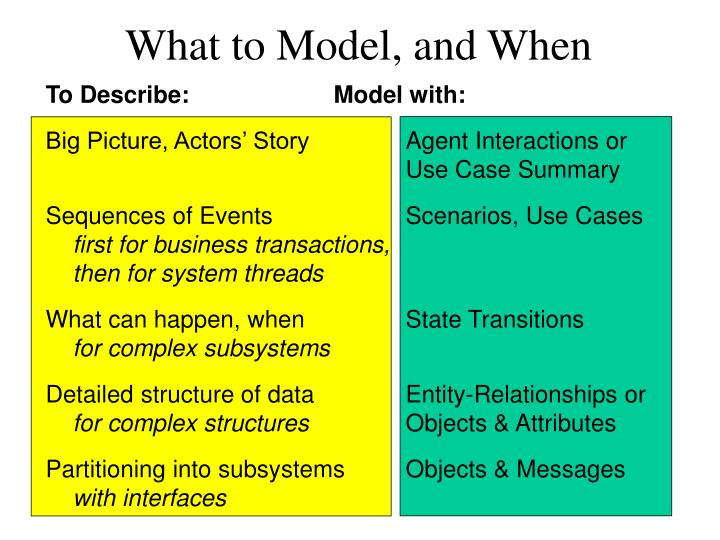 What to Model, and When