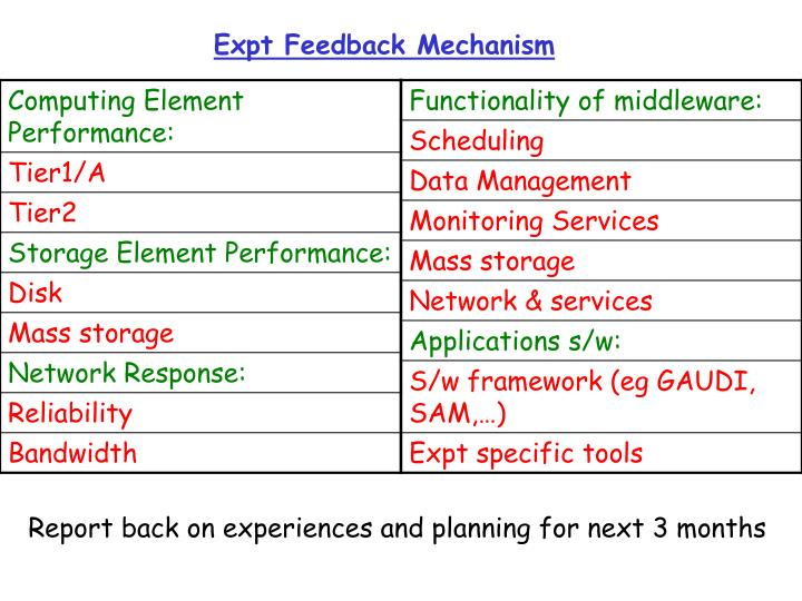 Expt Feedback Mechanism